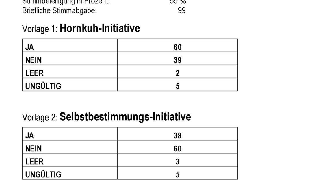 Resultate der Abstimmungen & Wahlen  in Albinen