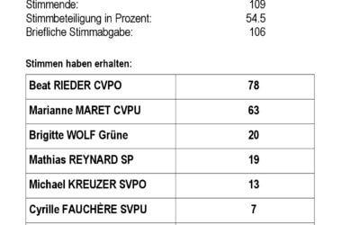 Resultate der National- und Ständeratswahlen in Albinen
