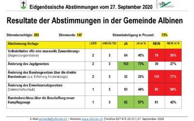 So stimmte Albinen ab: 2x Ja und 3x Nein bei 73% Stimmbeteiligung