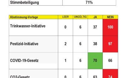 Ergebnisse der Eidg. Abstimmungen in  Albinen