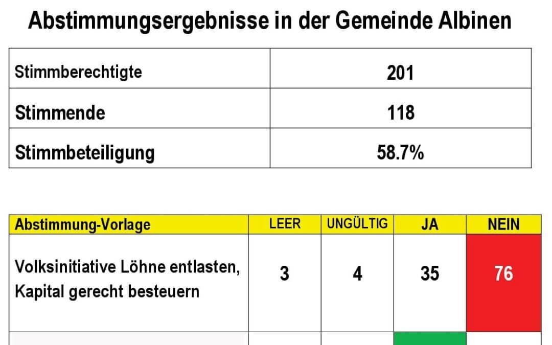 Ergebnisse der Eidg. Abstimmungen in Albinen: 1x JA – 1x NEIN